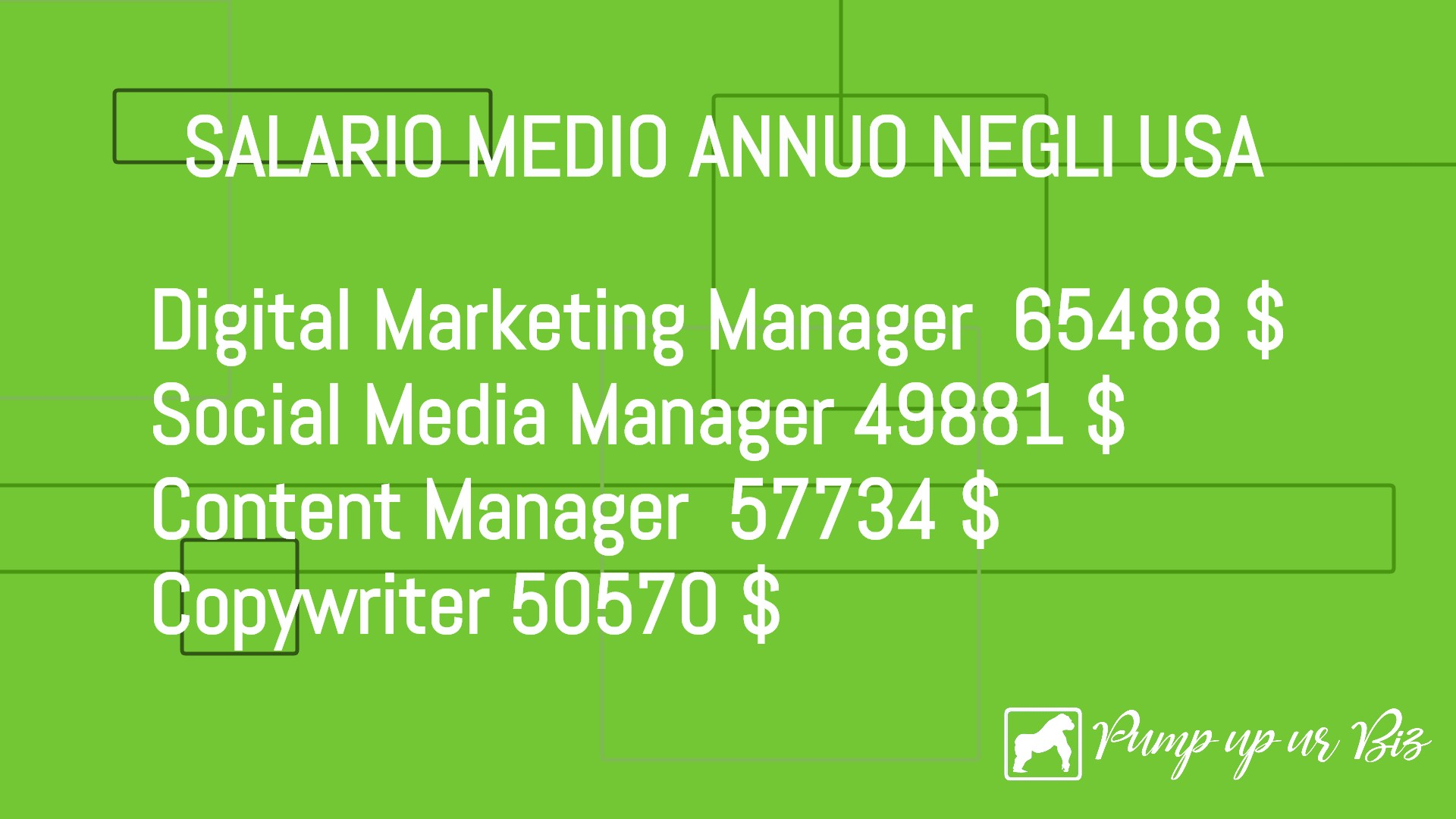 Il salario medio annuo per le figure impiegate nel digital marketing.