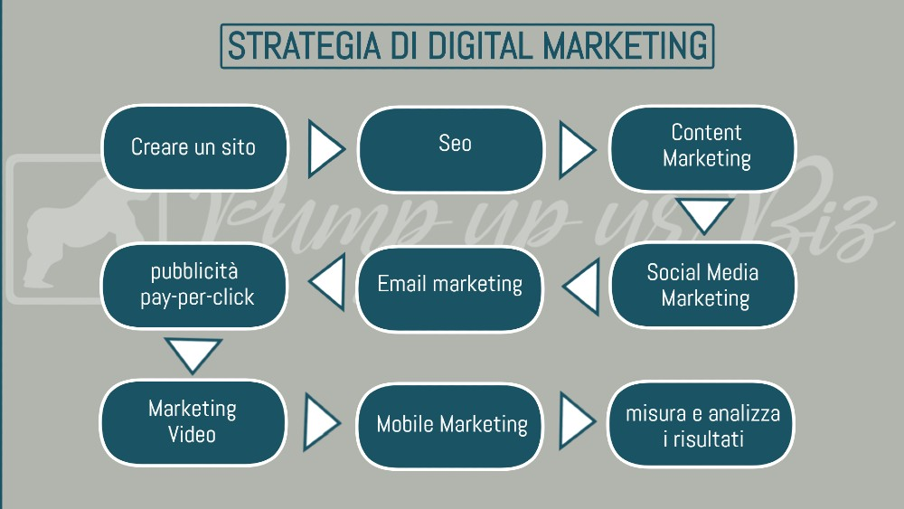 Una strategia di Digital Marketing passo dopo passo